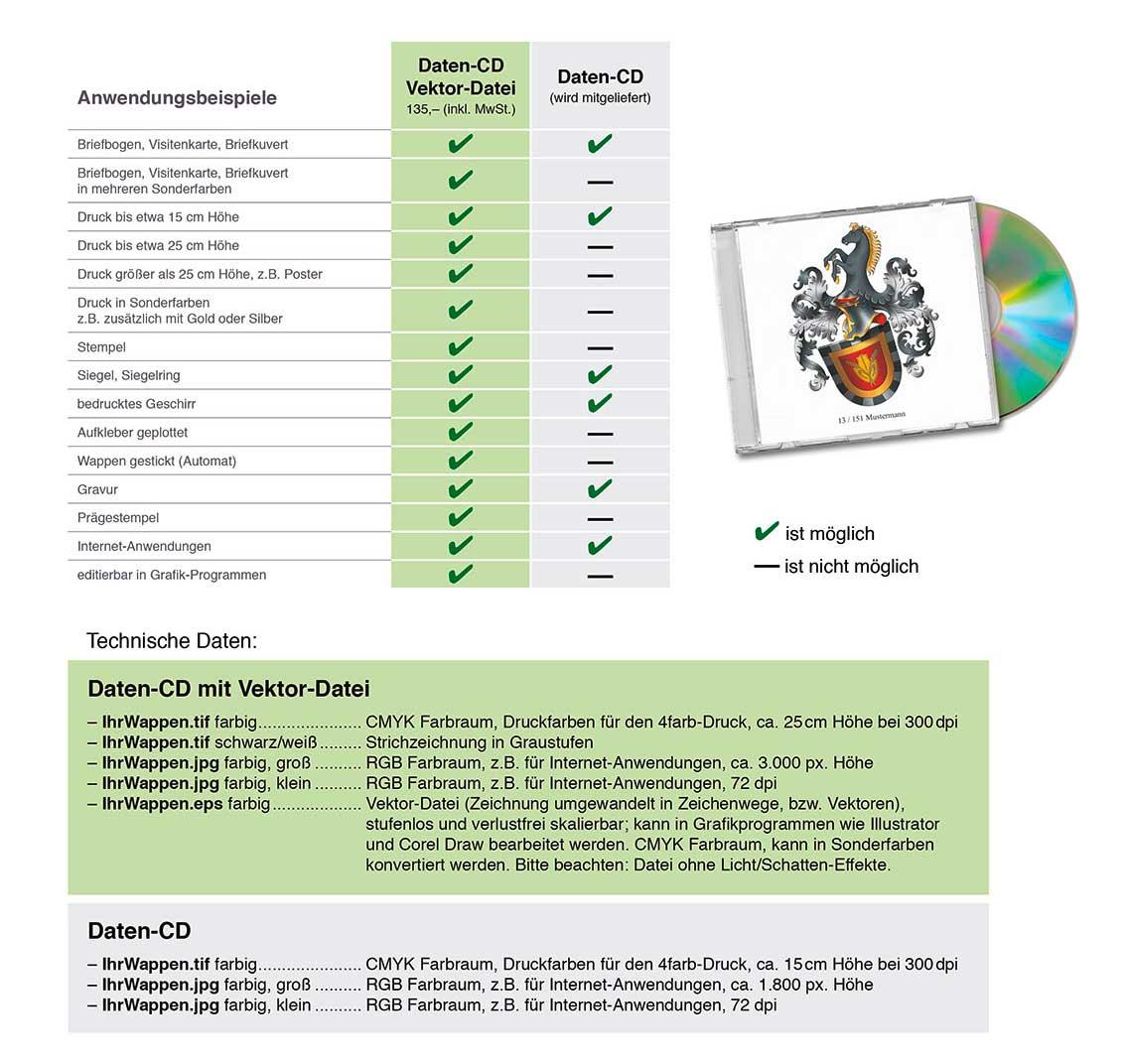 Familienwappen Daten CD, Wappen erstellen Daten CD, Wappen digitalisieren, Familienwappen digital, Vektordatei